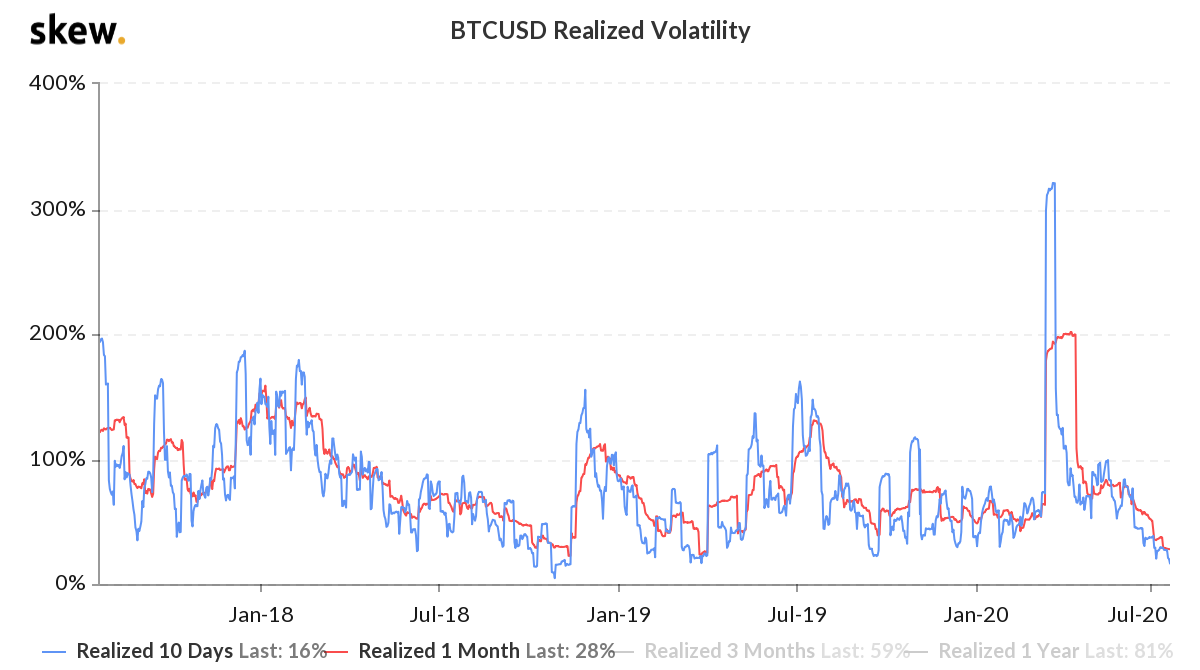 Bitcoin historical volatility. Source: Skew