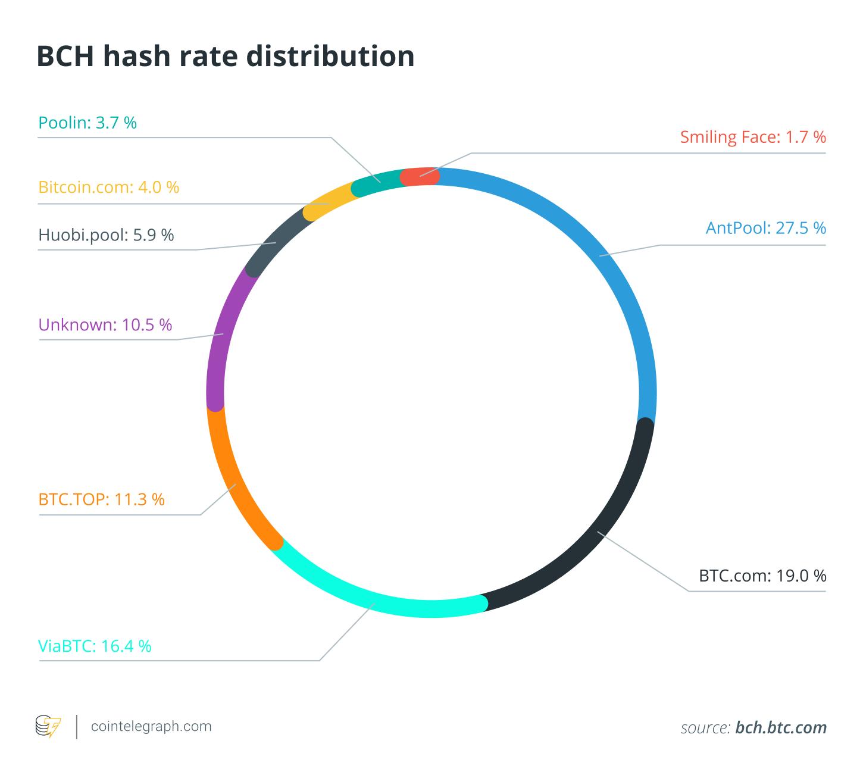 Bch mining profitability