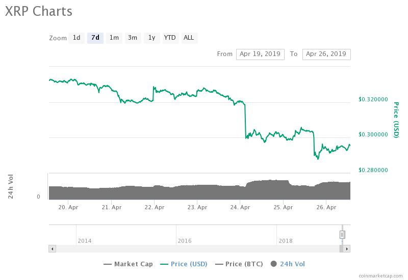 Ripple 7-day chart. Source: CoinMarketCap