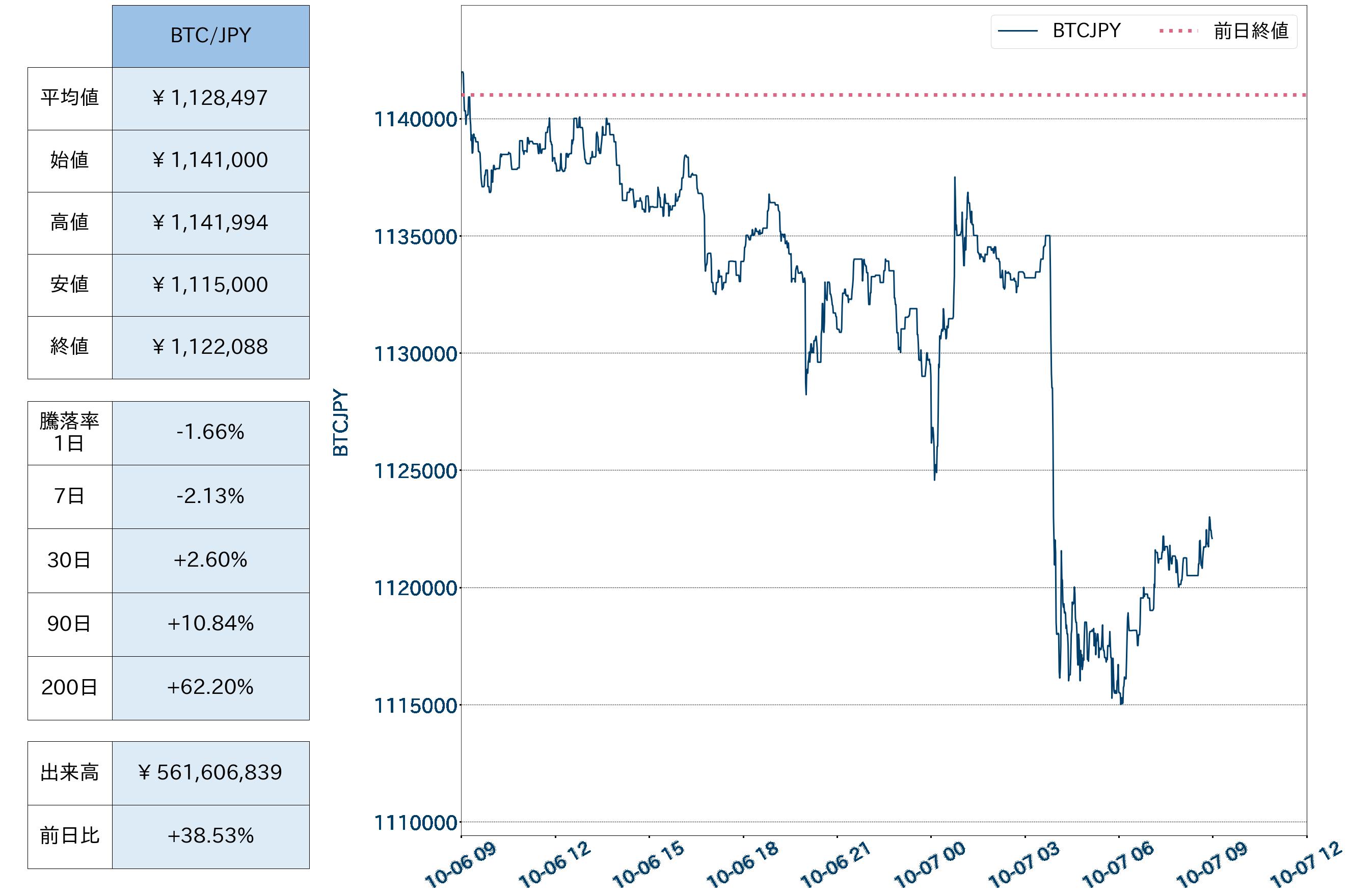 (%) ビットコイン・ボラティリティ指数 - チャート対日本円およびその他