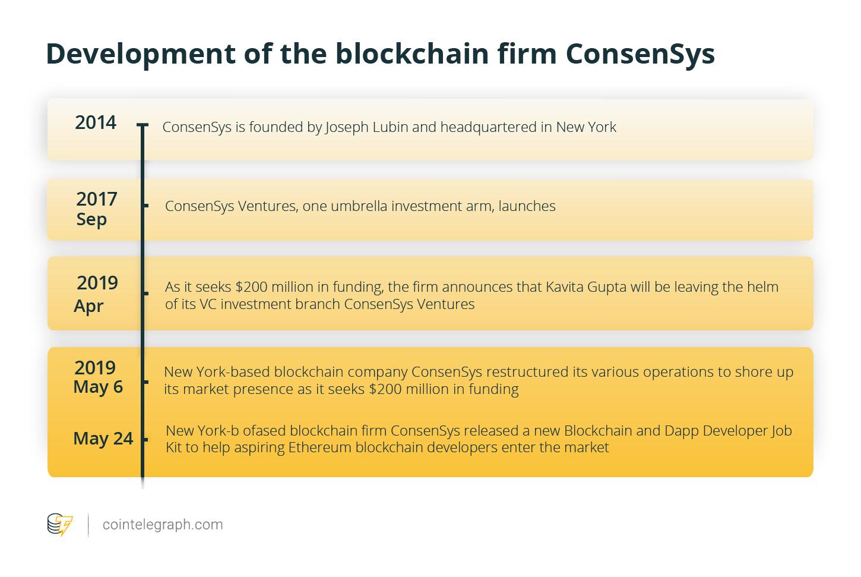 Consensys lanza blockchain de ETH, un kit de trabajo para
