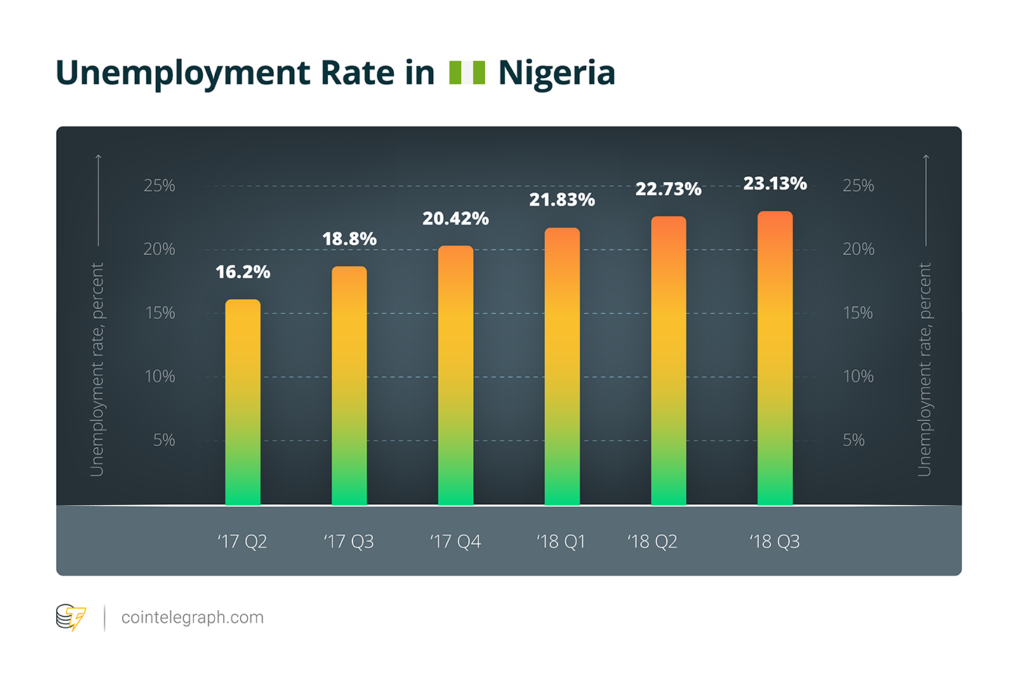 Unemployment Rate in Nigeria