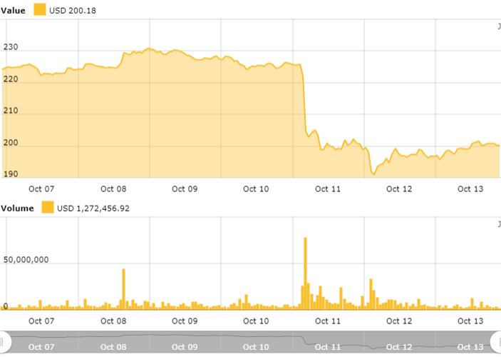 Ethereum 24-hour price chart