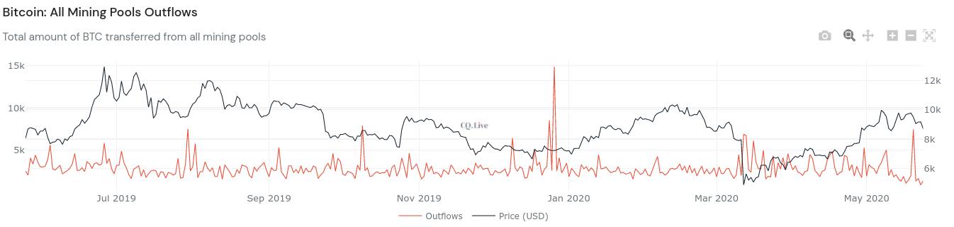 Bitcoin-Mining-Pool-Abflüsse 1-Jahres-Diagramm