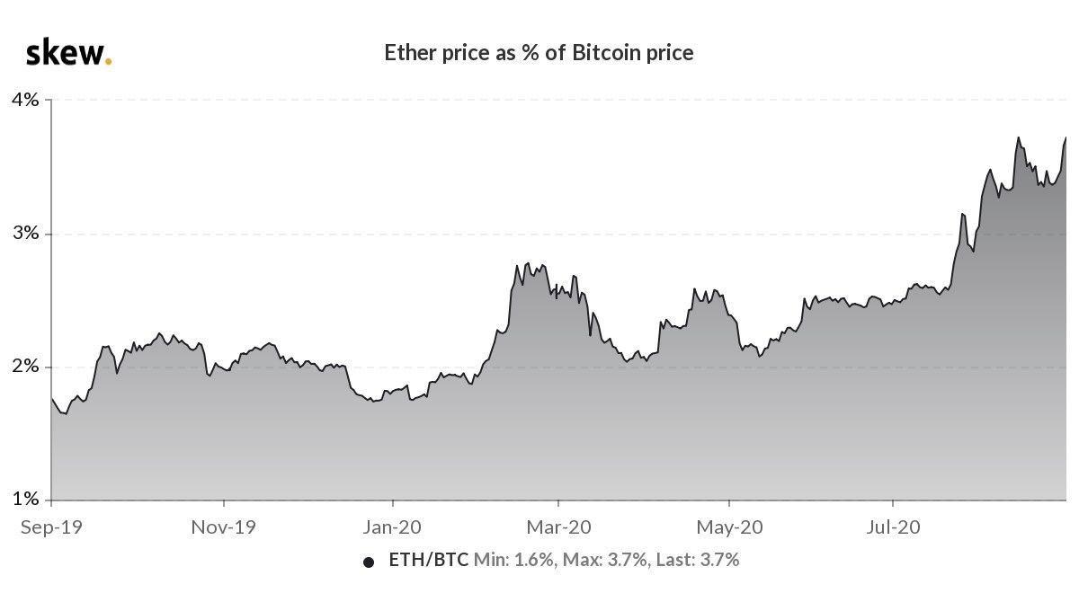 De prijs van Ether tegen de prijs van Bitcoin