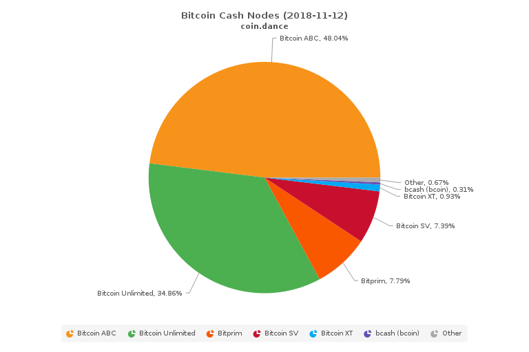 Bitcoin Cash Nodes as of Nov. 11. Source: Coin Dance