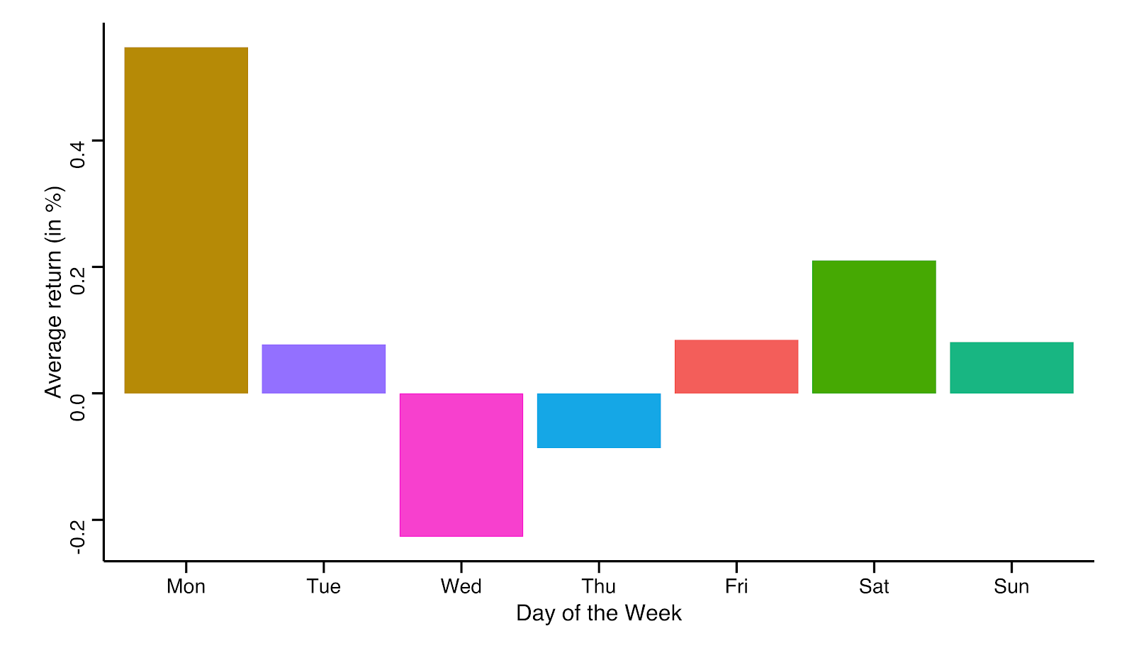 Average Daily Return for each Day of the Week between April 2013 and January 2020