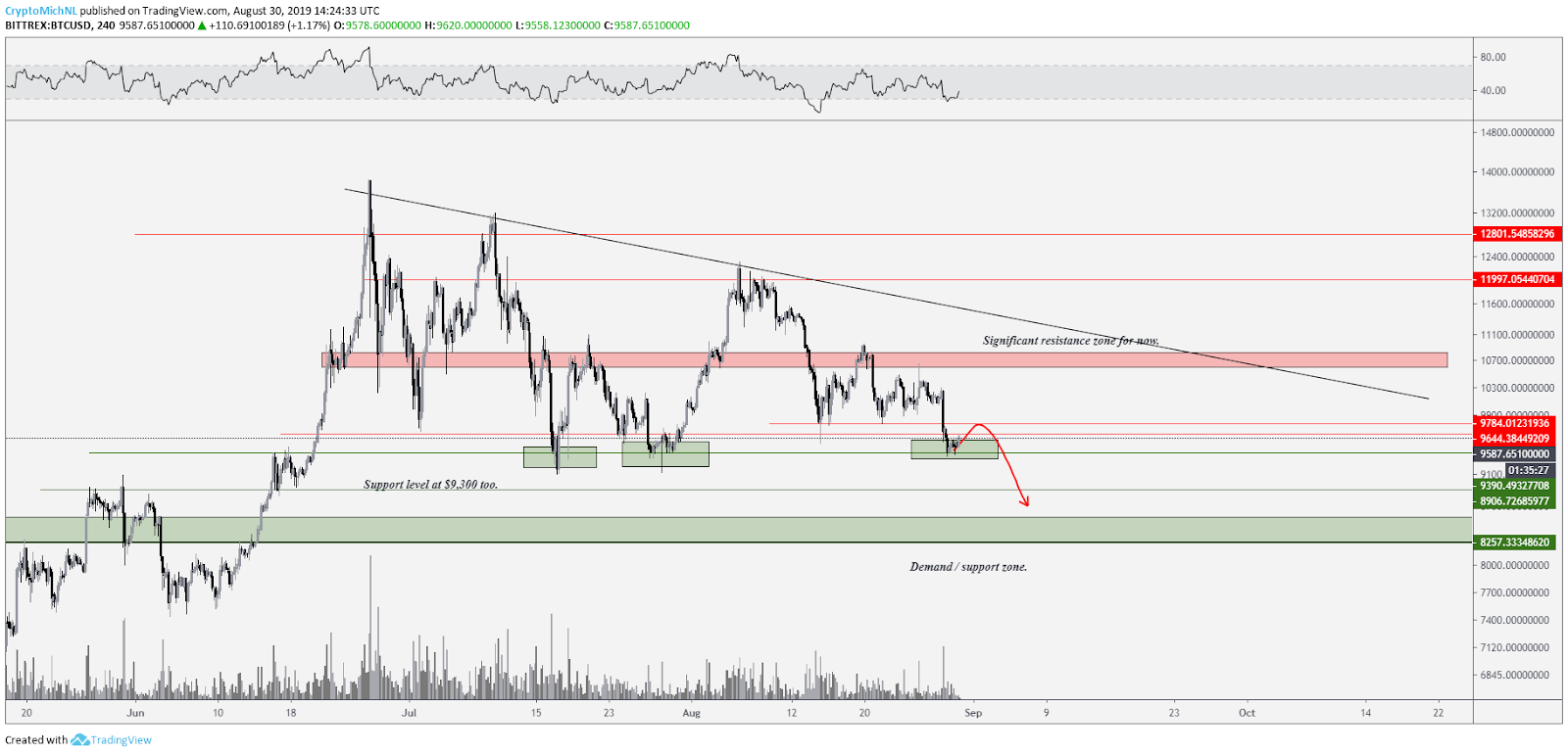 BTC/USD bearish scenario. Source: Tradingview