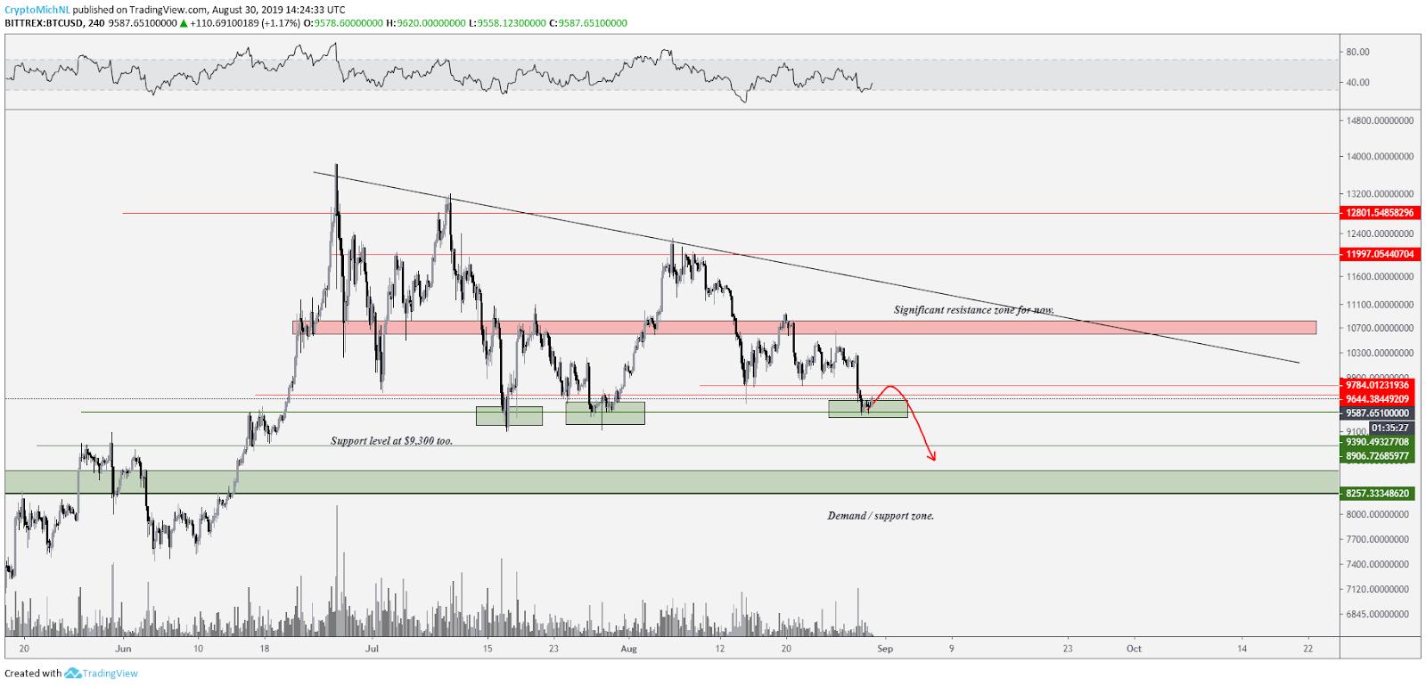 Cenário de baixa do BTC / USD.  Fonte: Tradingview