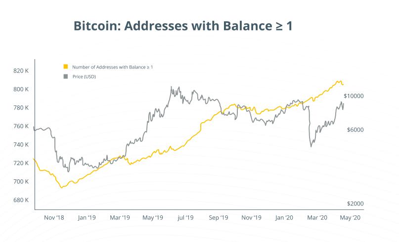 Bitcoin addresses with Balance below 1 BTC. Source: lookintobitcoin