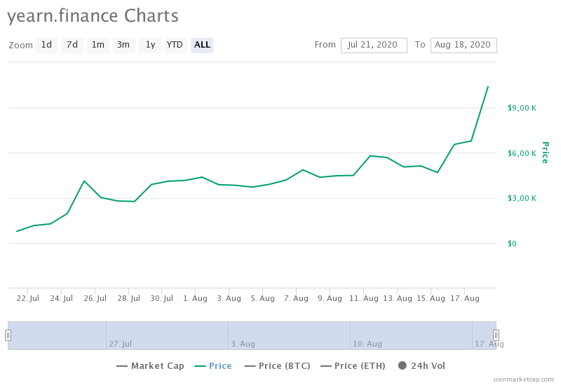 Yearn.Finance (YFI) fiyat grafiği