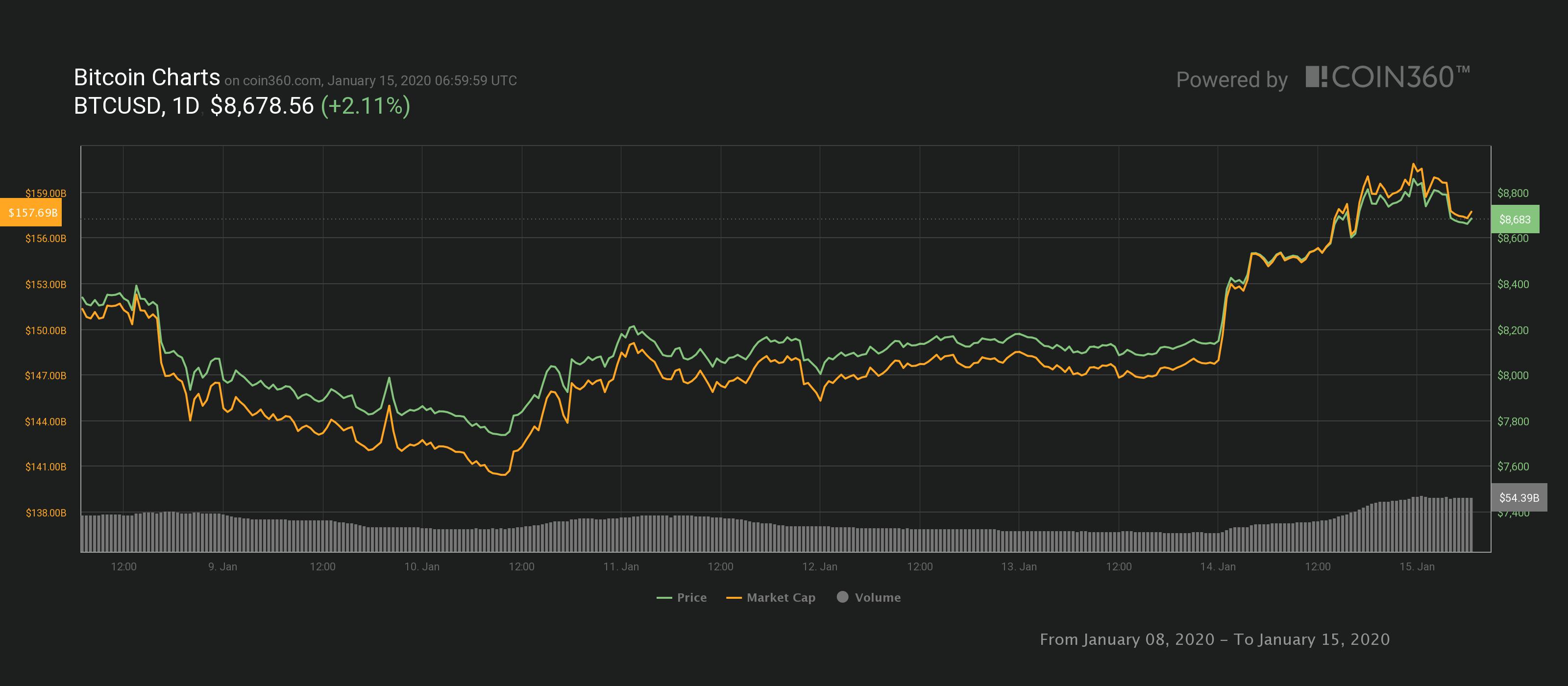 Grafico settimanale BTC