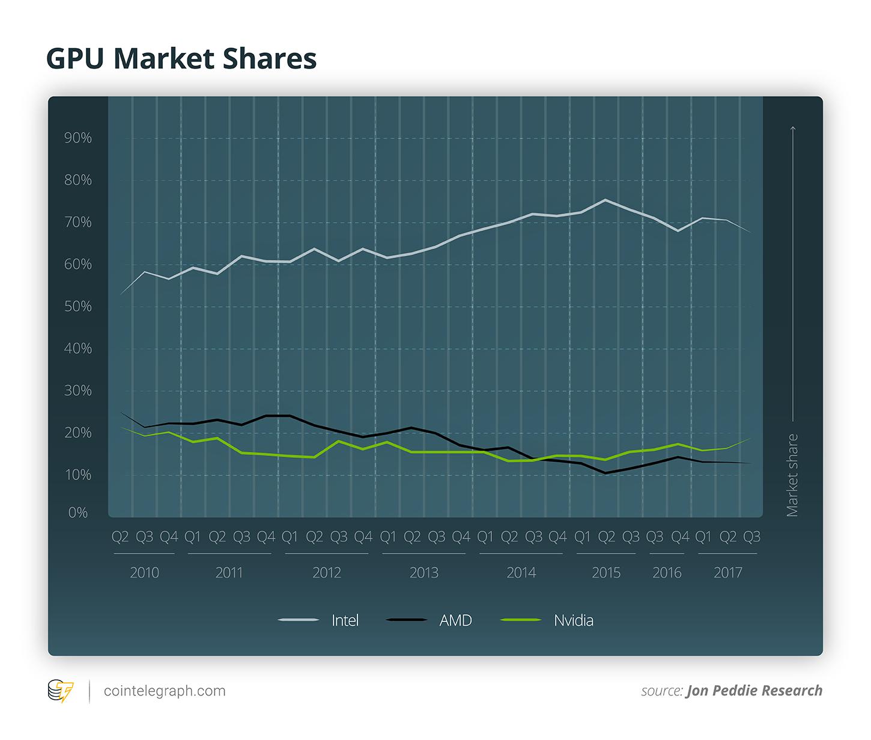 GPU Market Shares