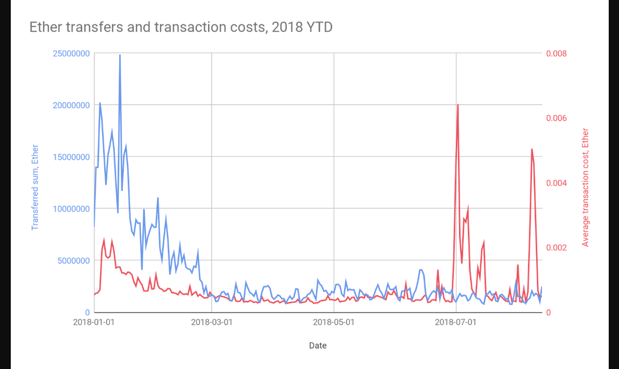 Ethereum transfers and transactions costs in 2018