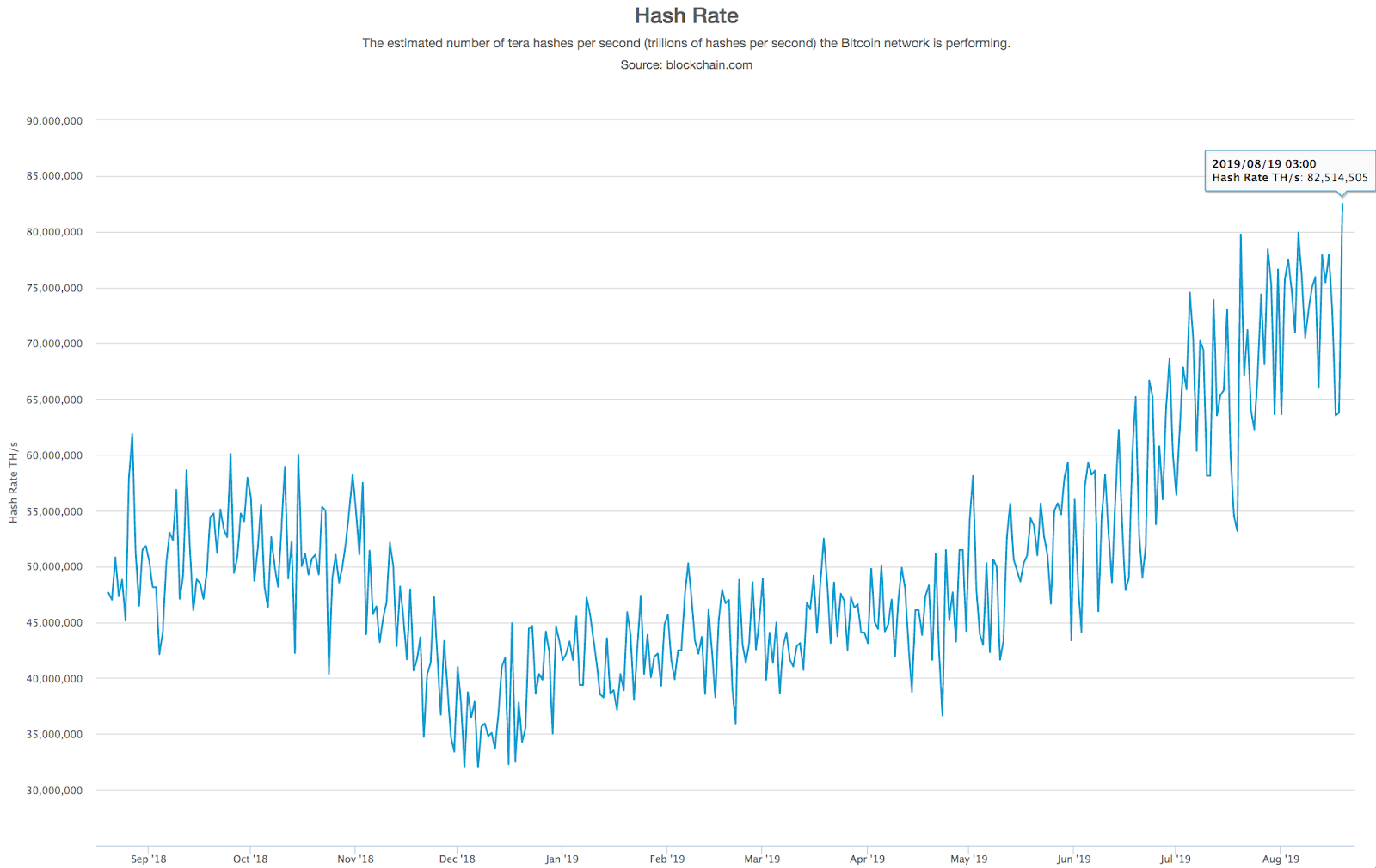 Bitcoin network hash rate, 1-year chart