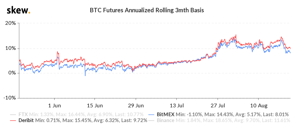 Bitcoin futures annualized 3-month basis. Source: Skew