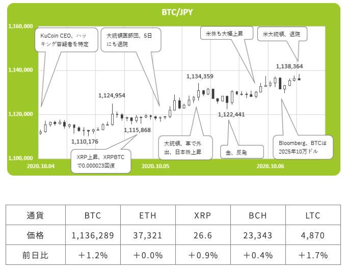 ビットコイン(Bitcoin/BTC)と為替の関連性は?どんな影響がある? | Coincheck