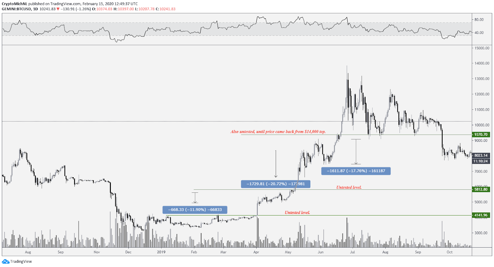 BTC USD 1-day chart. Source: TradingView