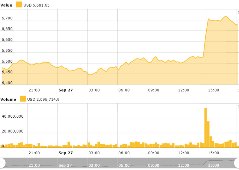 Bitcoin 24 hour price chart. Source: Cointelegraph Bitcoin Price Index