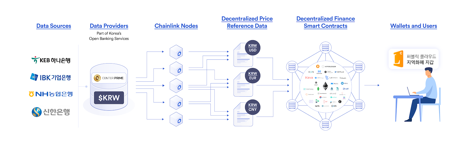 Chainlink data oracles within the DeFi ecosystem