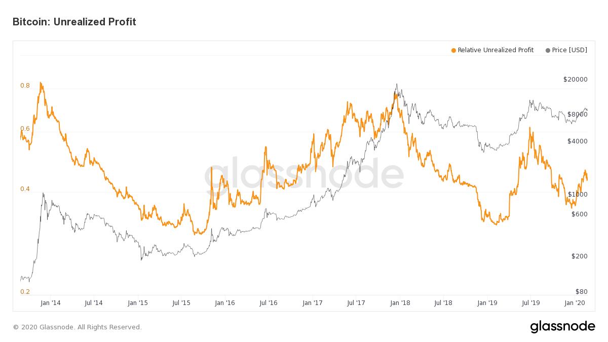 Bitcoin Unrealized Profit. Source: glassnode.com