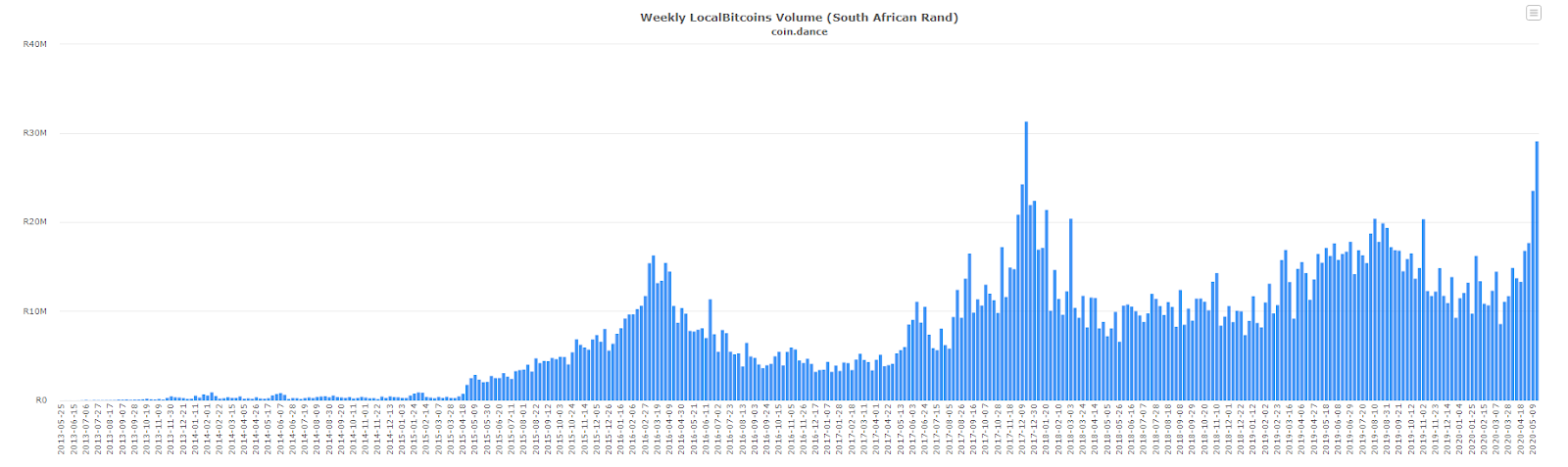 Weekly Localbitcoins trade volume: Coin.dance