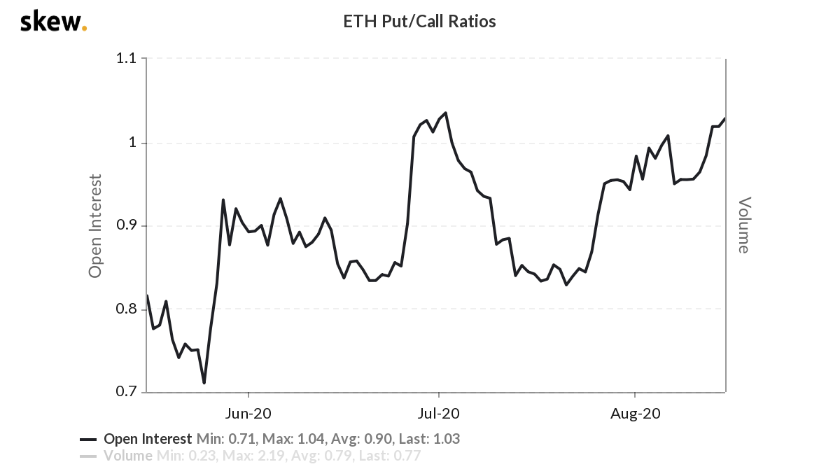 ETH options open interest put/call ratio