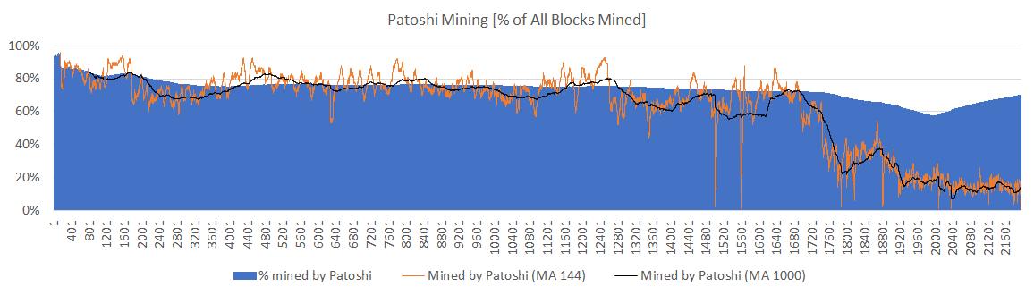 Patoshi mining