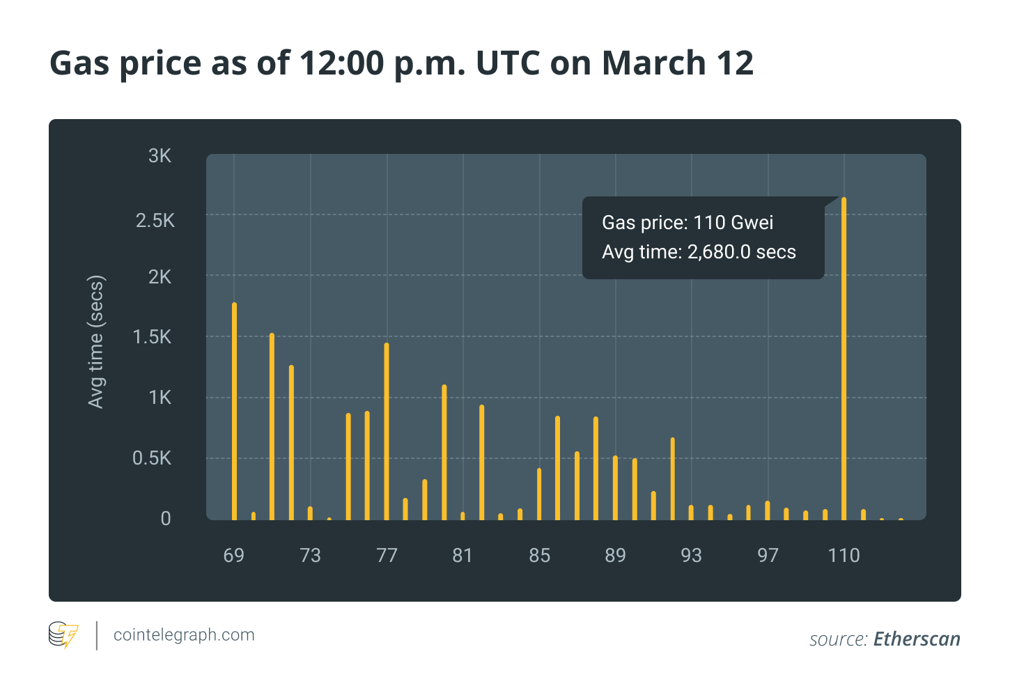 Gas price as of 12:00 p.m. UTC on March 12