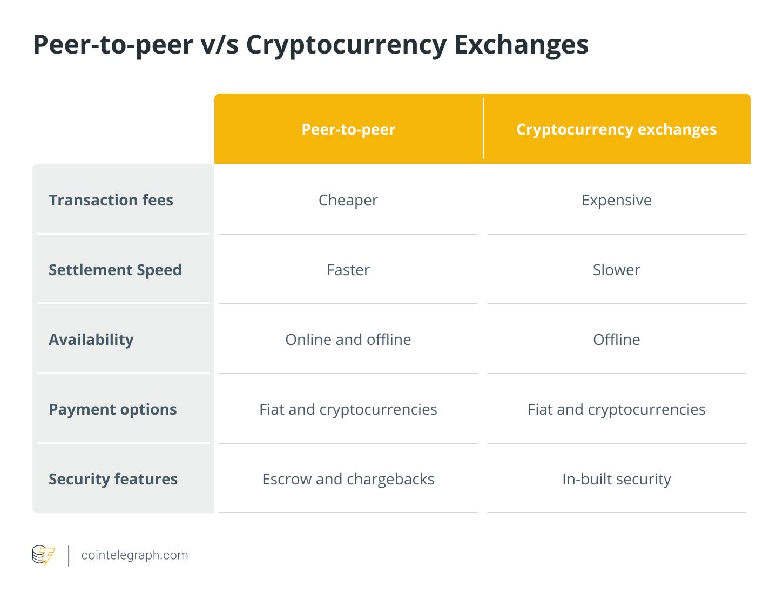 Peer-to-peer vs Cryptocurrency Exchanges