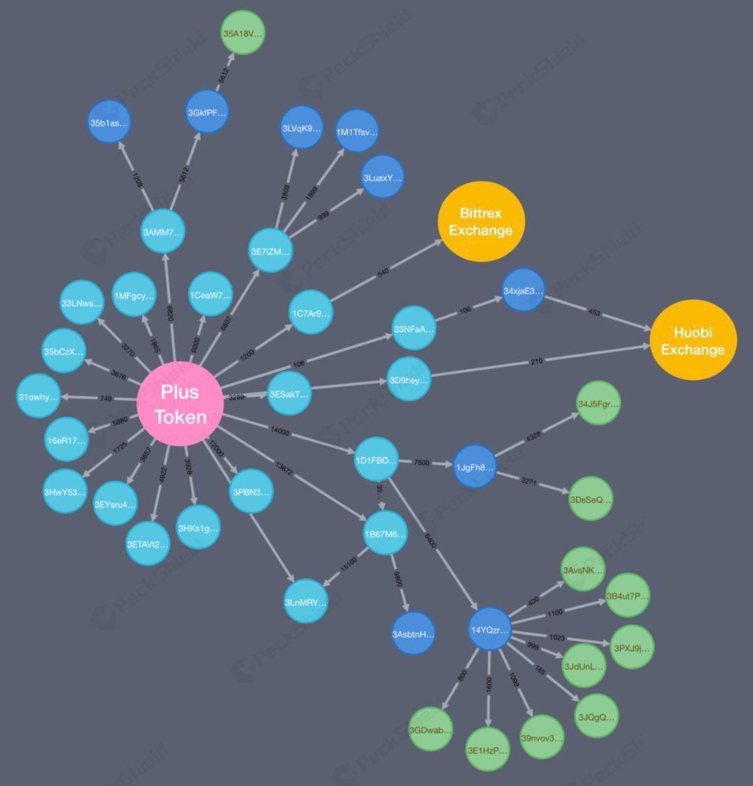 Graph showing PlusToken's money flow in early July