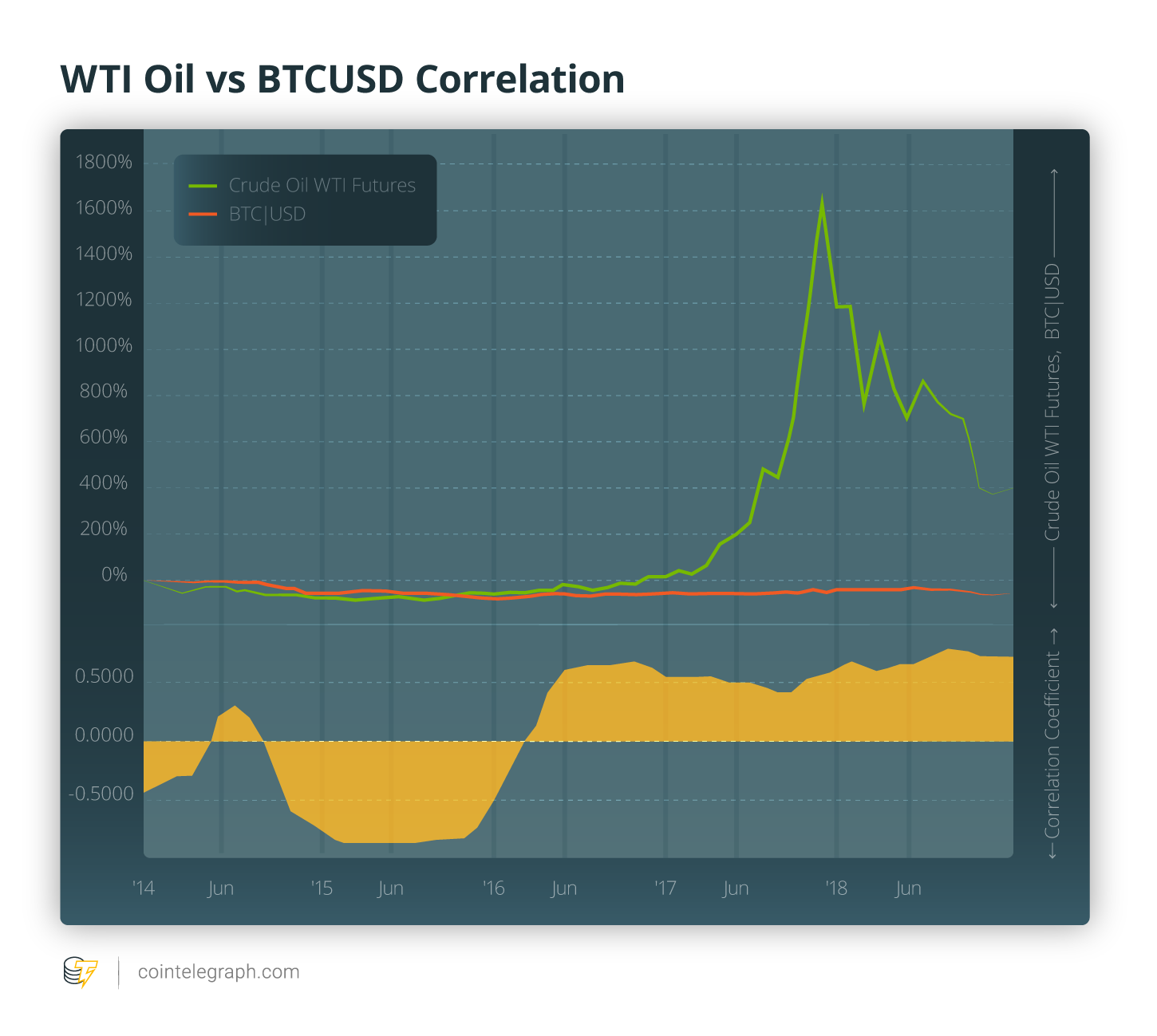WTI Oil vs BTCUSD Correlation