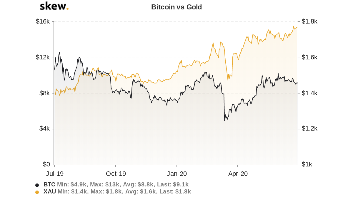 Bitcoin versus gold one-year chart