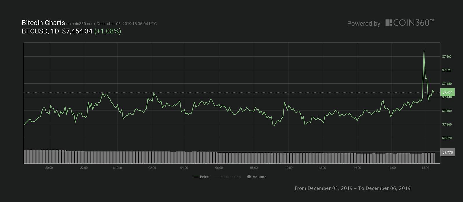 Bitcoin 24-Stunden-Kurschart. Quelle: Coin360