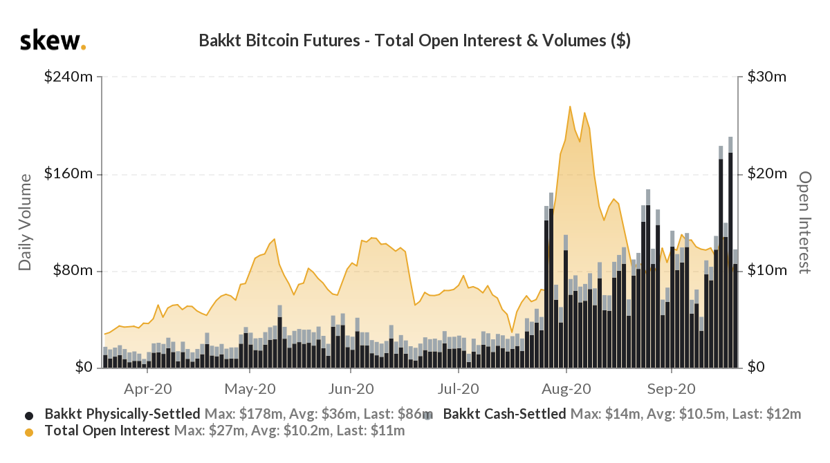 The historical volume of Bakkt Bitcoin Futures. Source: Skew​​​​​​​