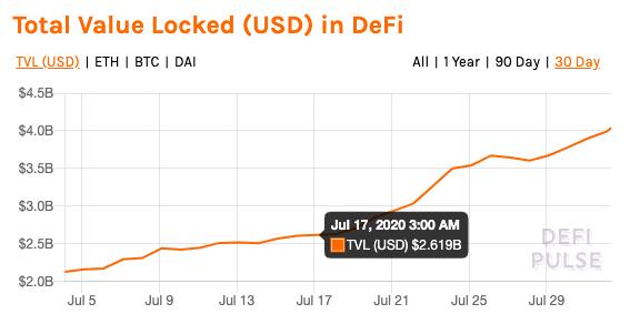 มูลค่าสินทรัพย์ที่ล็อกไว้ในตลาด DeFi พุ่งแรง ทำสถิติสูงสุดใหม่ แตะ $4 พันล้านดอลลาร์แล้ว