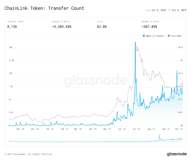 LINK Transfer Count chart