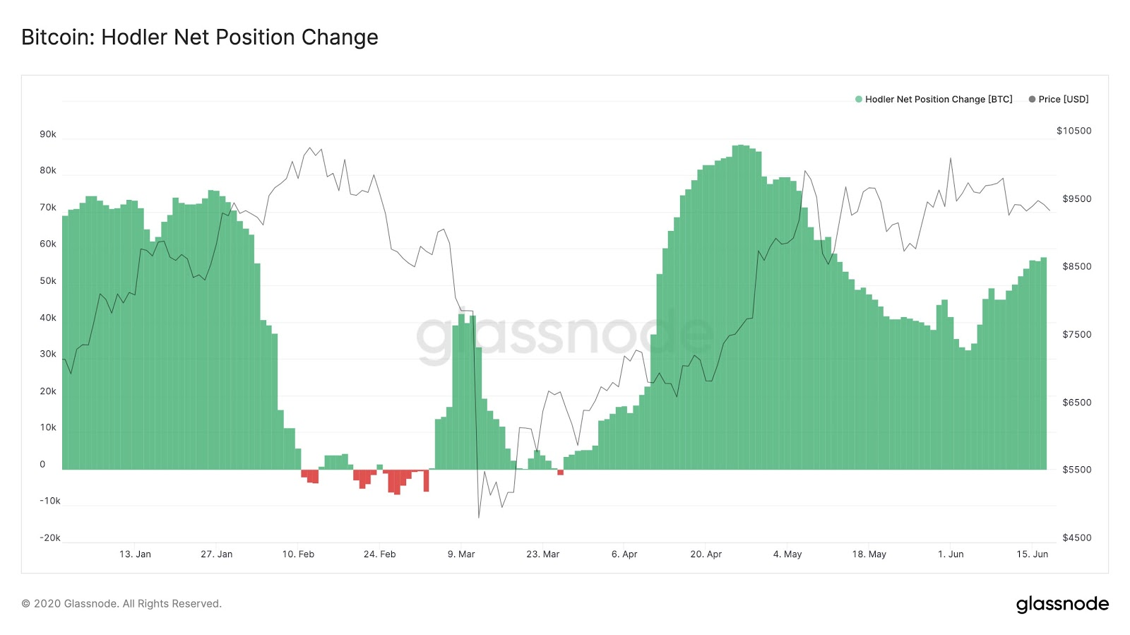 Bitcoin hodler net position change year to date chart