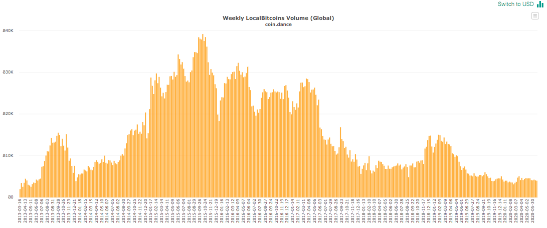 Global BTC trading volumes on LocalBitcoins