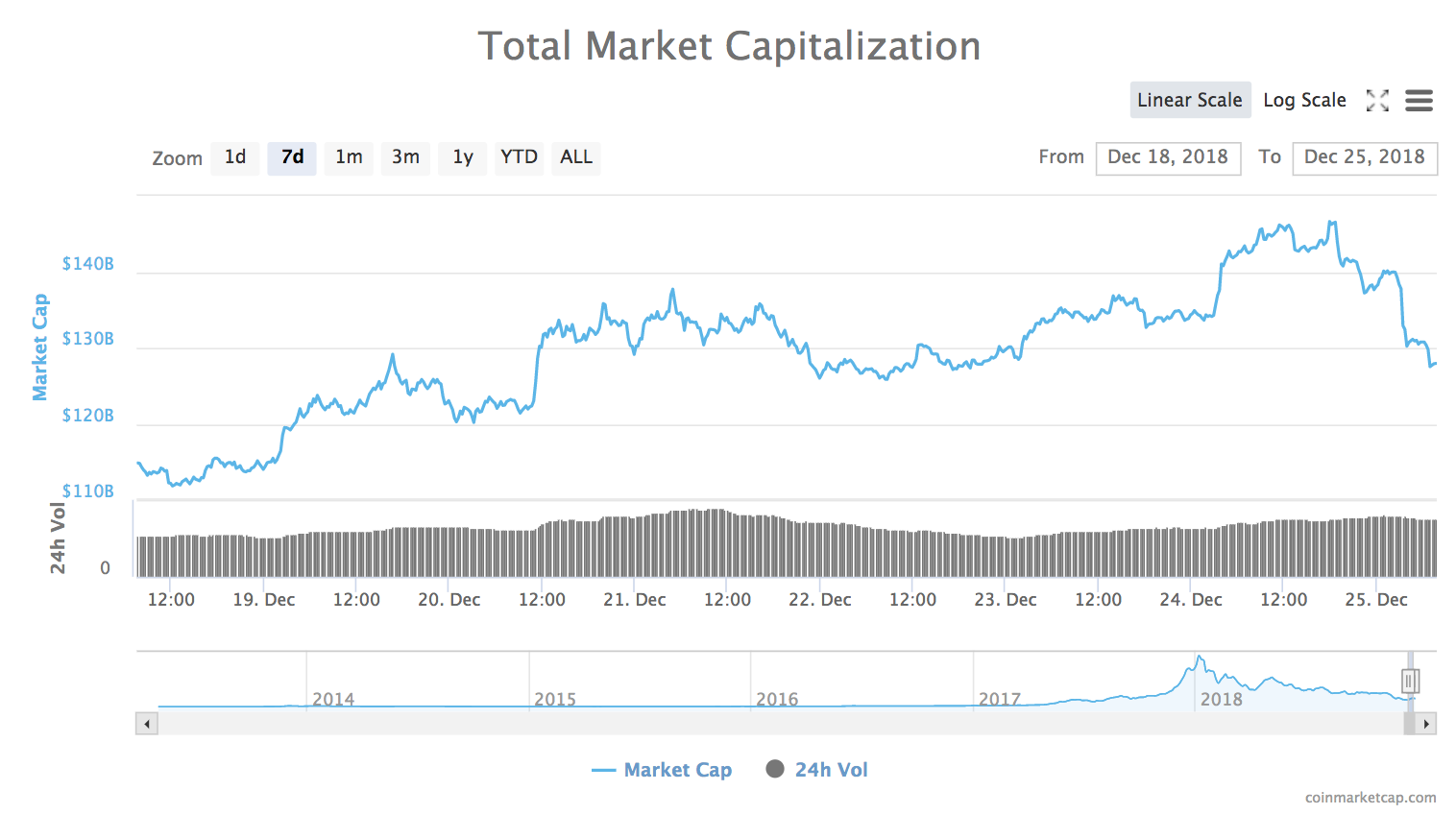 7-day chart of total market capitalization of all cryptocurrencies from CoinMarketCap