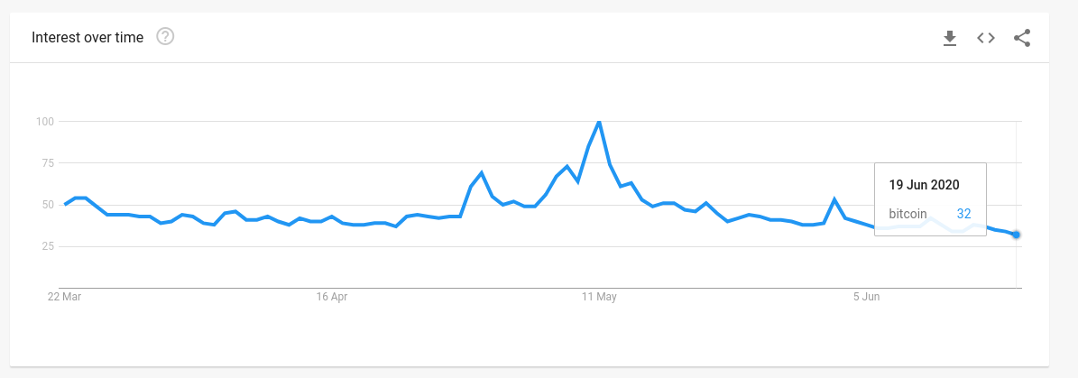 "Worldwide search interest for ""Bitcoin"" 3-month chart"