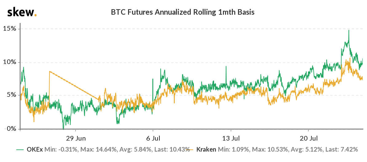 Bitcoin futures 1-month basis