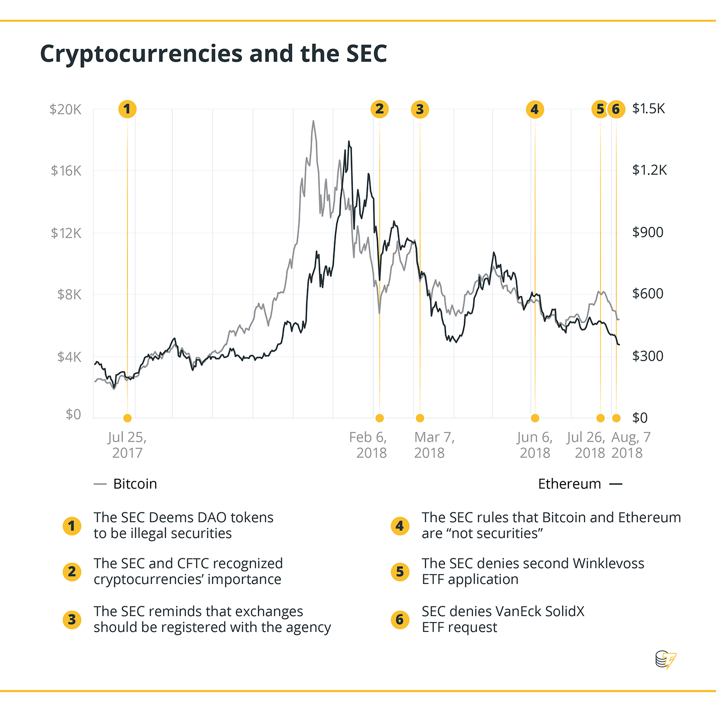 Cryptocurrencies and the SEC