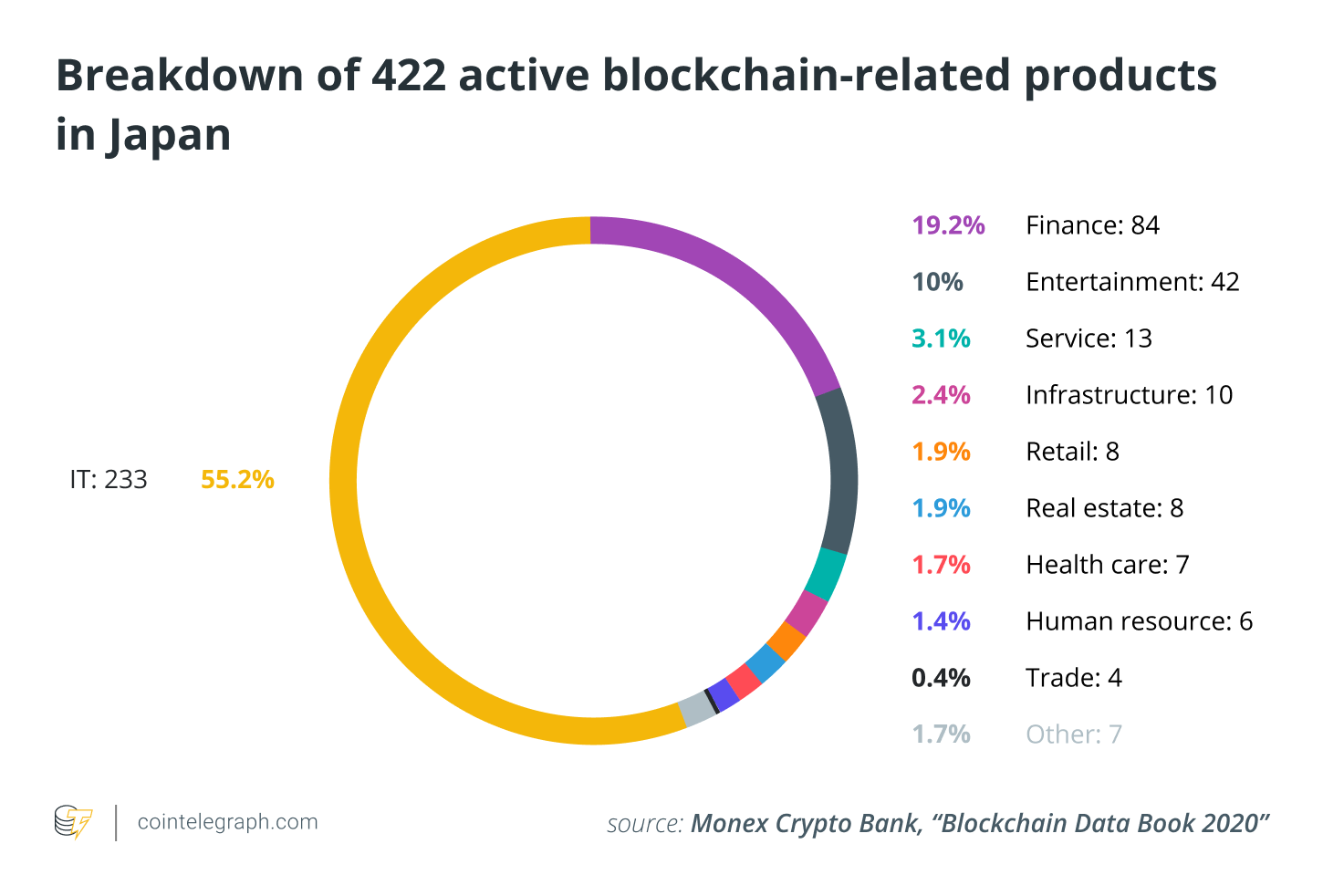 Breakdown of 422 active blockchain-related products