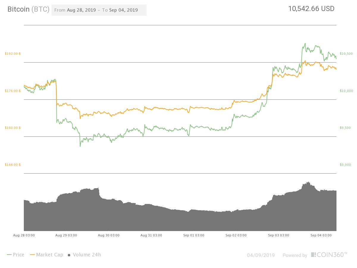 Capitalización de mercado de bitcoin ahora