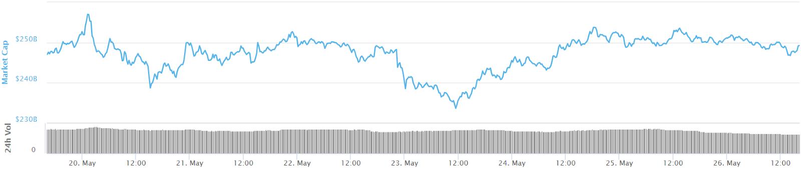 Gesamtmarktkapitalisierung 7-Tage-Diagramm