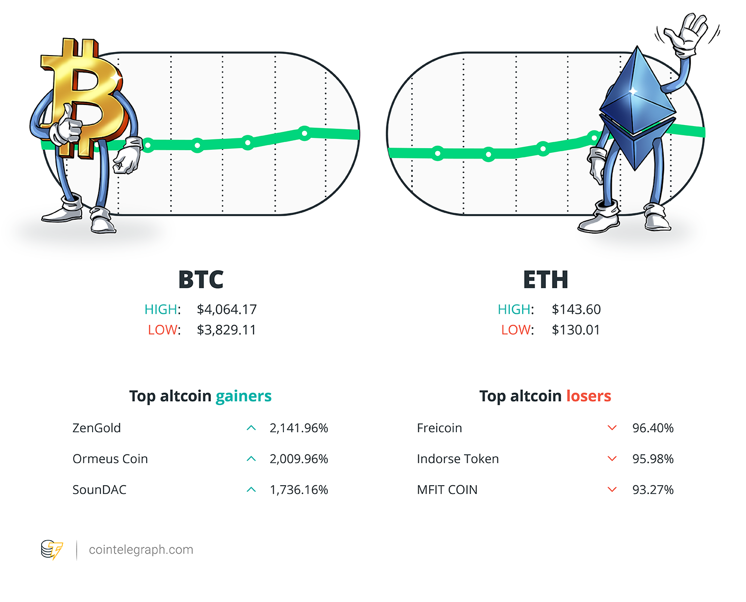 Hodlers Digest March 1117 Top Stories Price Movements Quotes And Fud Of The Week