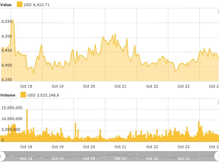 cryptocurrency trading sideways