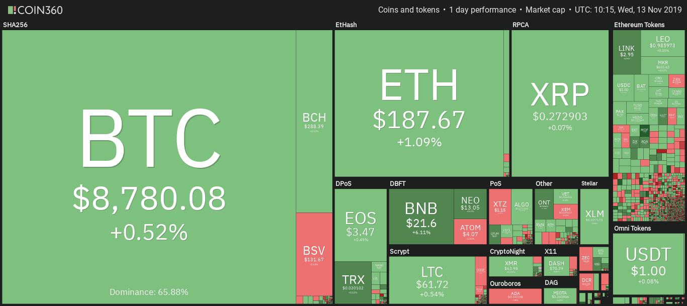 Ежедневный обзор рынка криптовалют