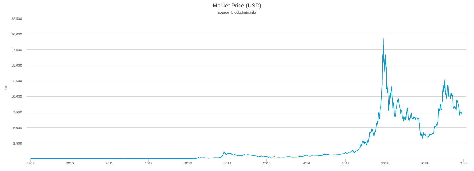 Bitcoin average market price 2009-2019